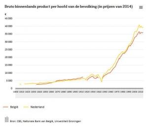 Grafiek welvaartstijging en schoonmaakbranche ontwikkelingen